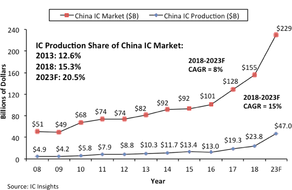 IC Insights, SEMI far apart on significance of Chinese IC