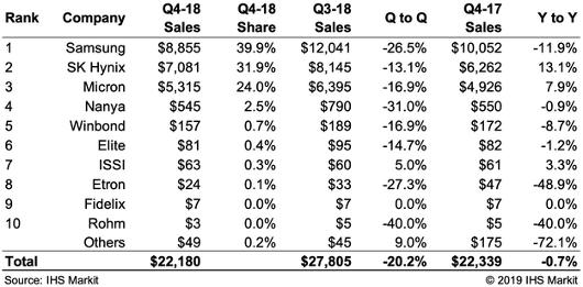 DRAM market to plummet in 2019