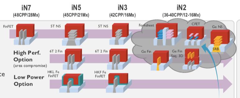 Here comes the 'forksheet' transistor, says IMEC