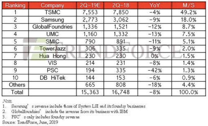 TSMC is outperforming the shrinking foundry market