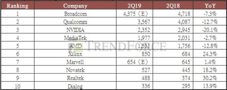 Xilinx, Realtek winners in ranking of fabless chip companies
