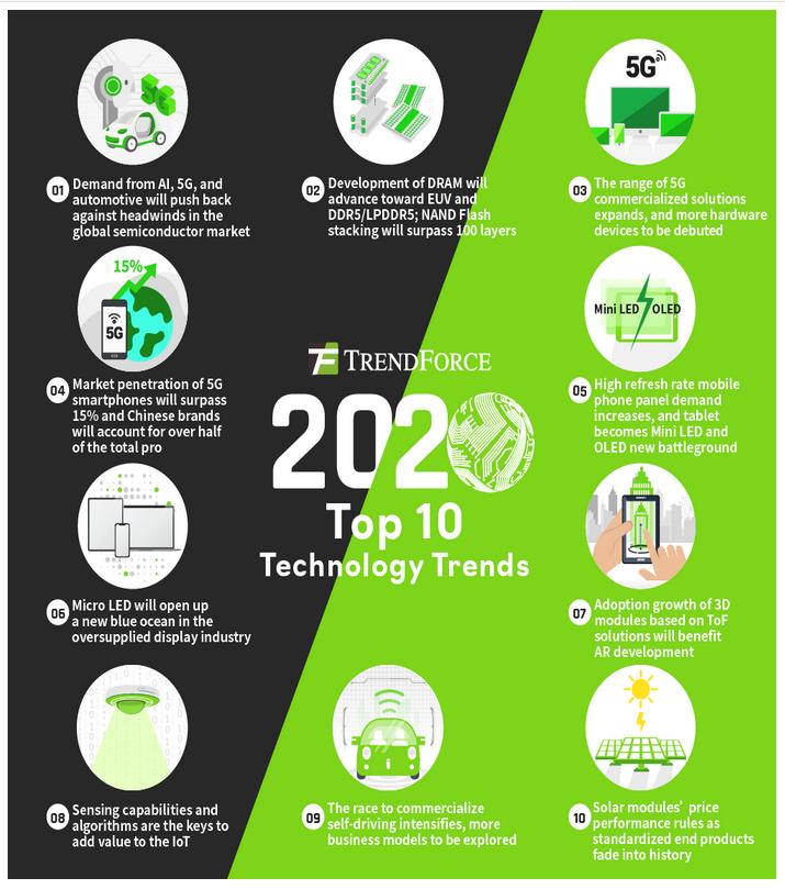 Market Trends: Top Ten Trends For Industry In 2020