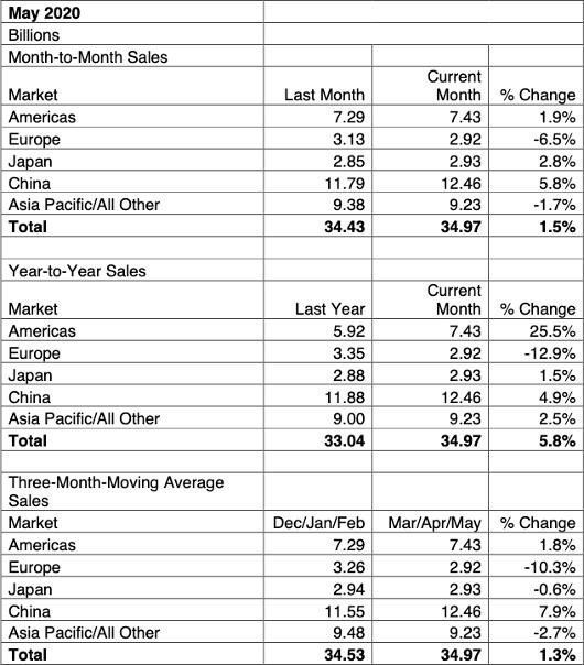 Moyenne sur trois mois des ventes de puces par région géographique pour mai et avril 2020. Source: SIA / WSTS.