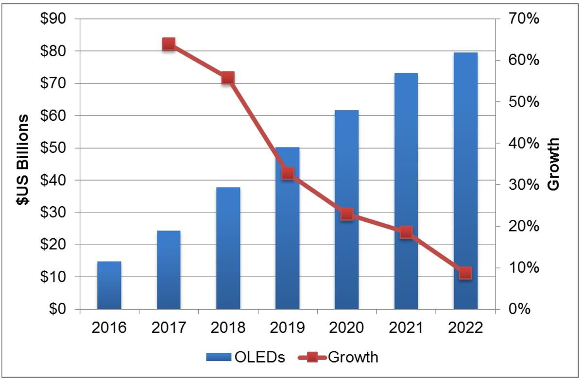 Flexible Displays To Drive Oled Stellar Growth Reports Dscc Series 30 Sip Reed Relay Circuit Revenue Forecast And 2016 2022 Source Dsccs Quarterly Shipment Fab Utilization Report