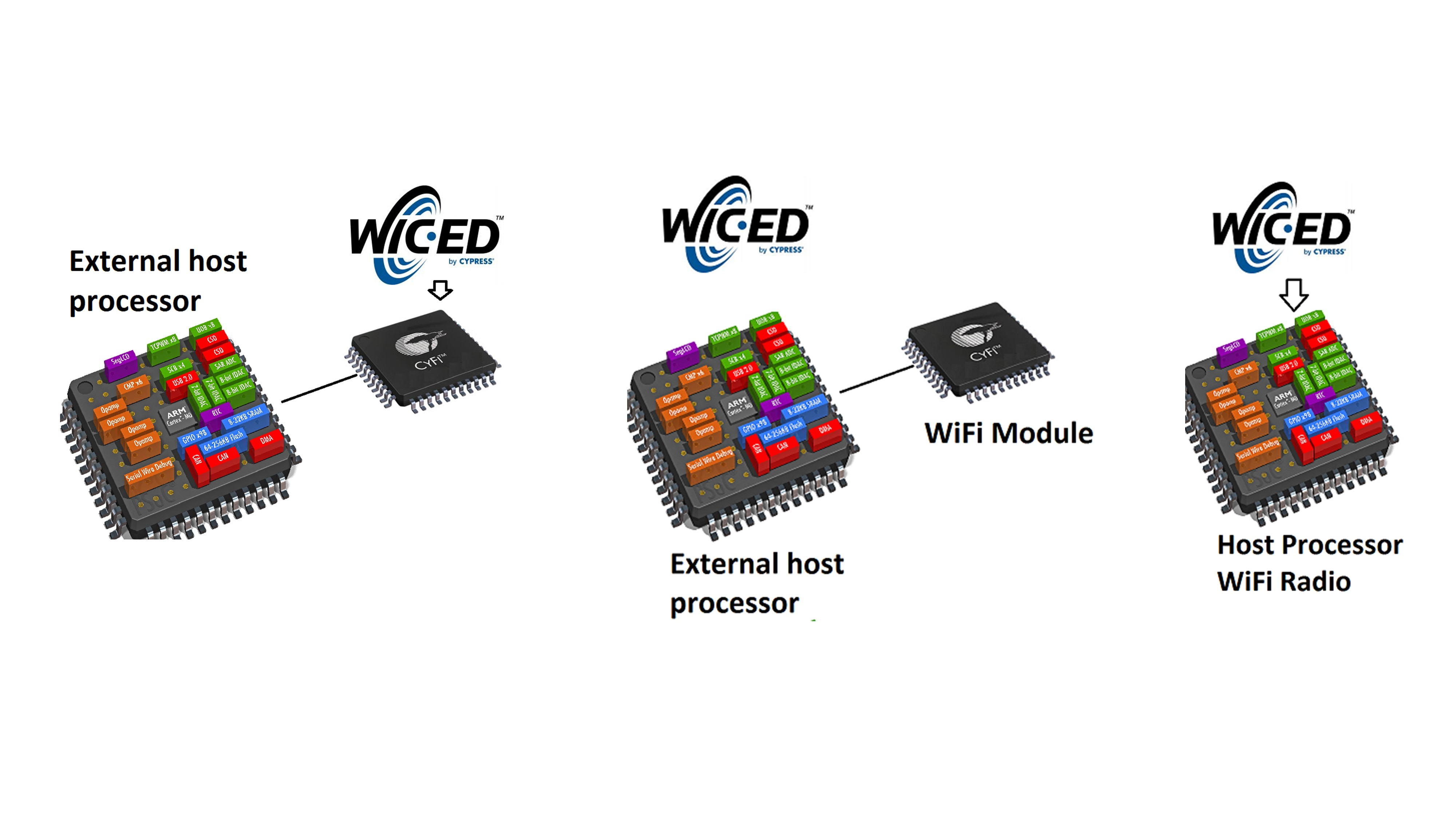 How To Turn A Home Thermostat Into Smart Device Easing The Infraredled Based Wireless Data Voice Communication With Circuit Fig 3 Hardware Architectures Supported By Wiced Platform