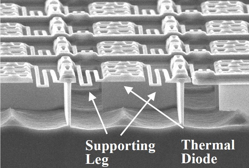 Thermal diode infrared sensor identify types of heat sources