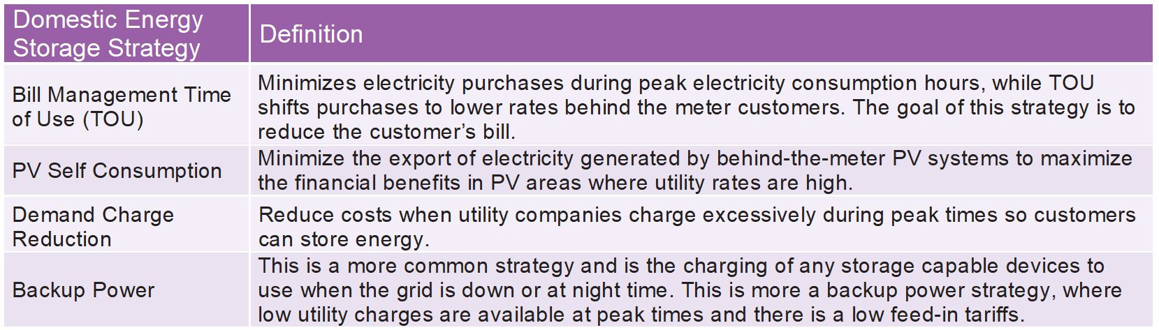 Solar power generation and energy storage monitoring
