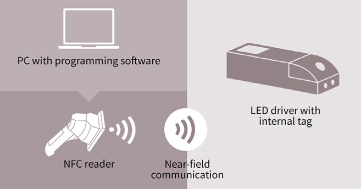 NFC programming for LEDs using a PWM output