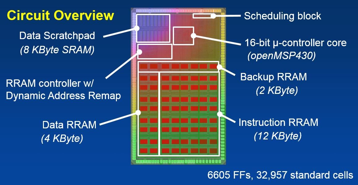 Multi-bit memory chip stacks on top of CMOS for edge-AI