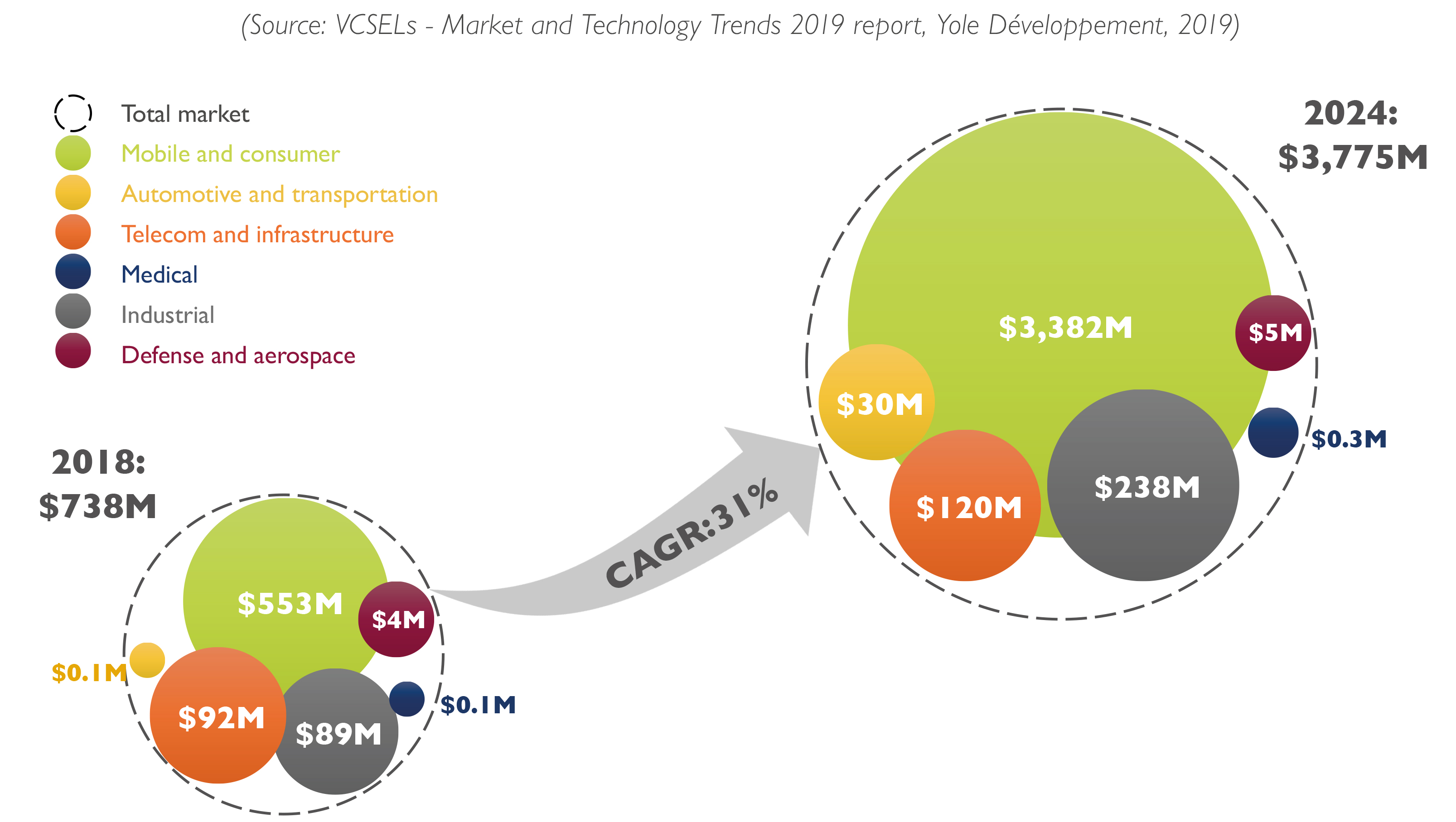 Smartphone features to fuel VCSEL growth