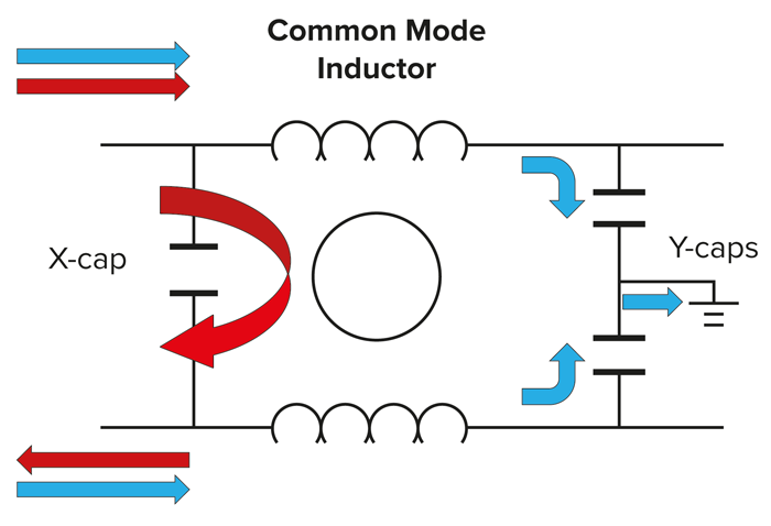 Chokes and capacitors at the inverter output attenuate common-mode (blue) and differential (red) noise.