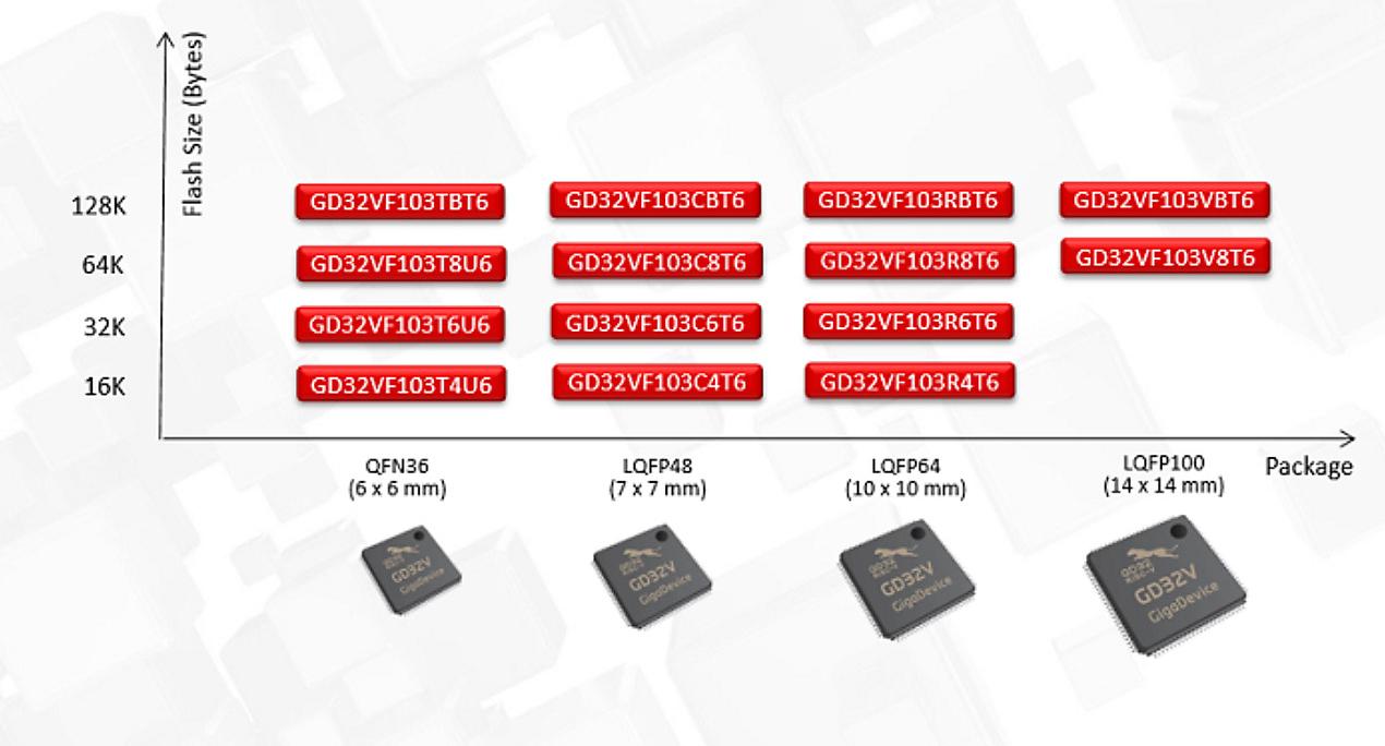 GD32V product line