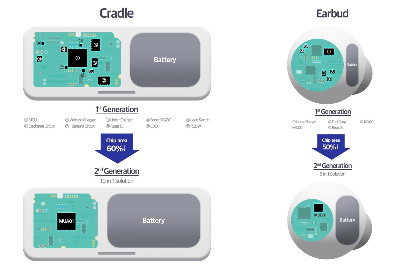 Samsung electronics MUA01 and MUB01