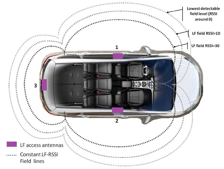 Long-range RFID emitter antennas for passive keyless entry systems