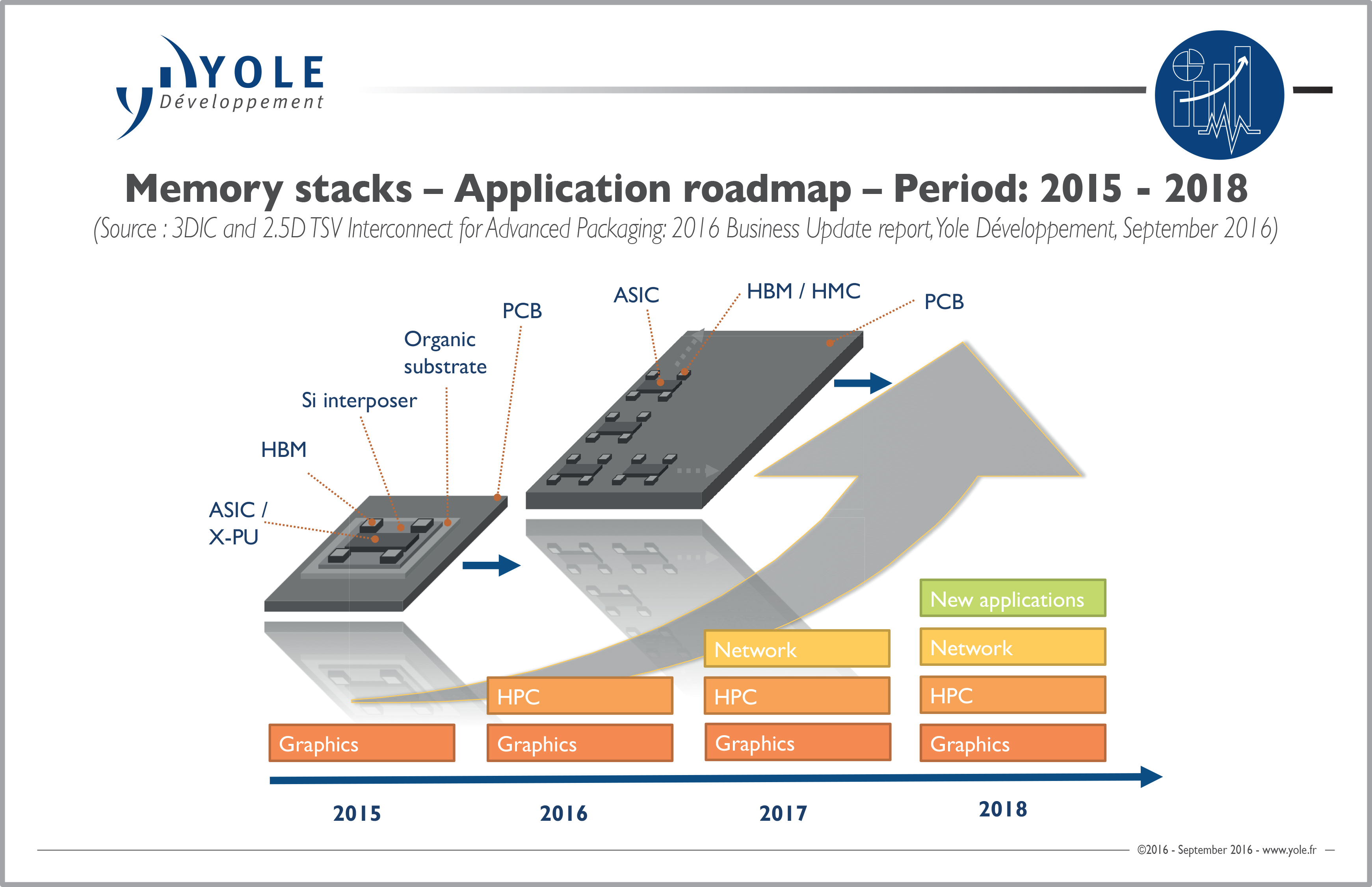 Memories' evolving 3D TSV IP landscape through Yole's lens