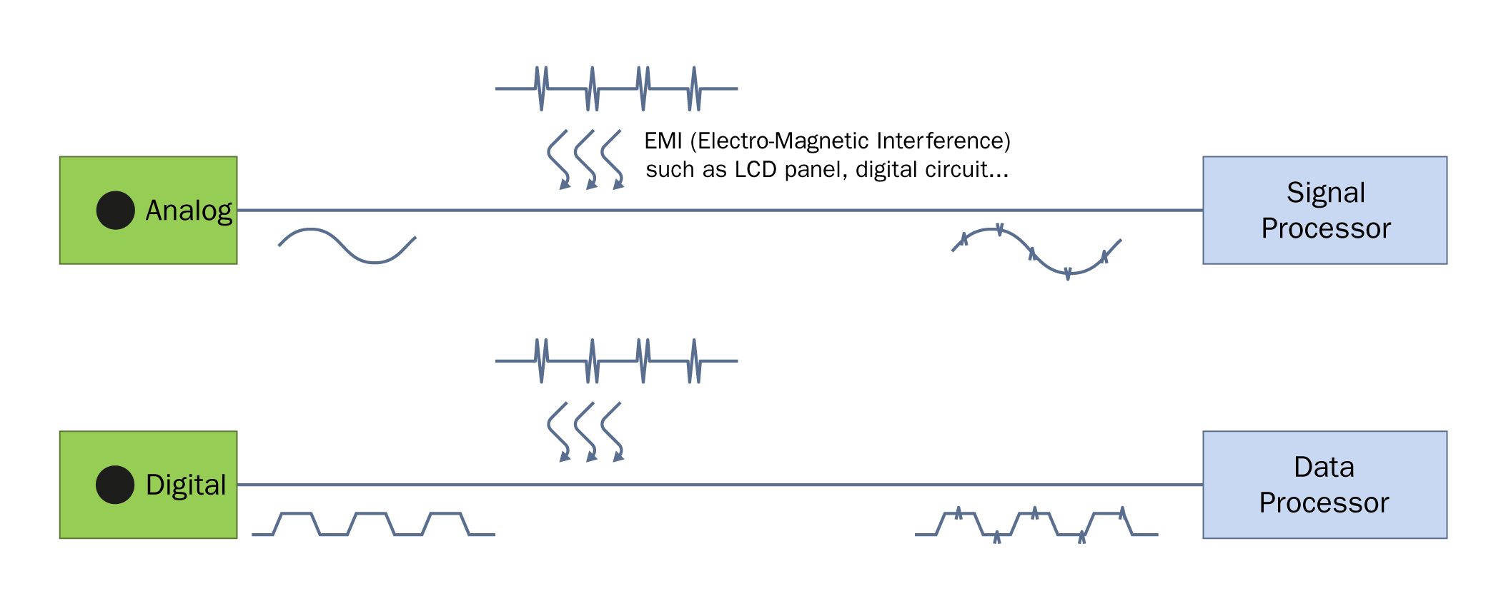 Mems Microphone Technology Adapting To Changing Use Cases Eenews Infraredled Based Wireless Data Voice Communication With Circuit Fig 1 Showing Noise Immunity Improvement Digital