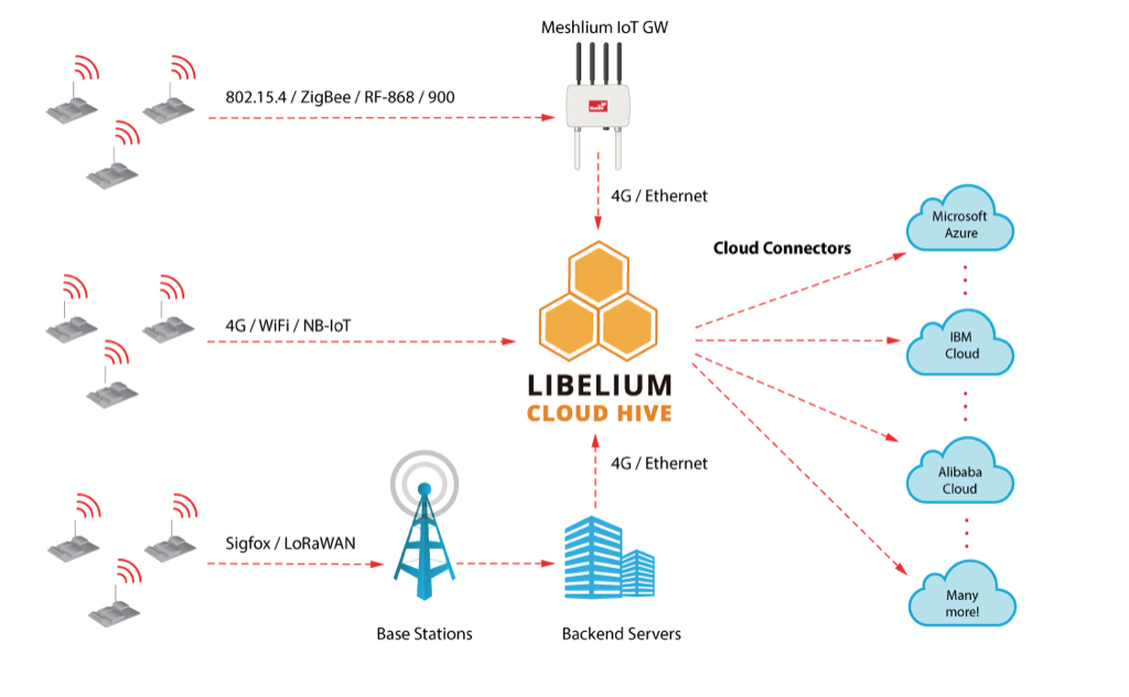 Cloud connectivity in one step | Libelium