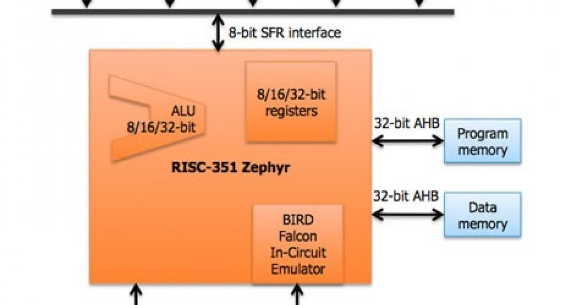 IP builds ultra-low power 32-bit MCU with advanced power modes