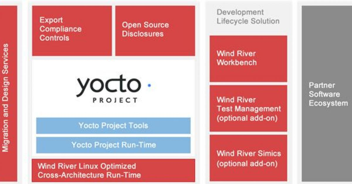 Wind River to ship Yocto Linux with boards to boost takeup