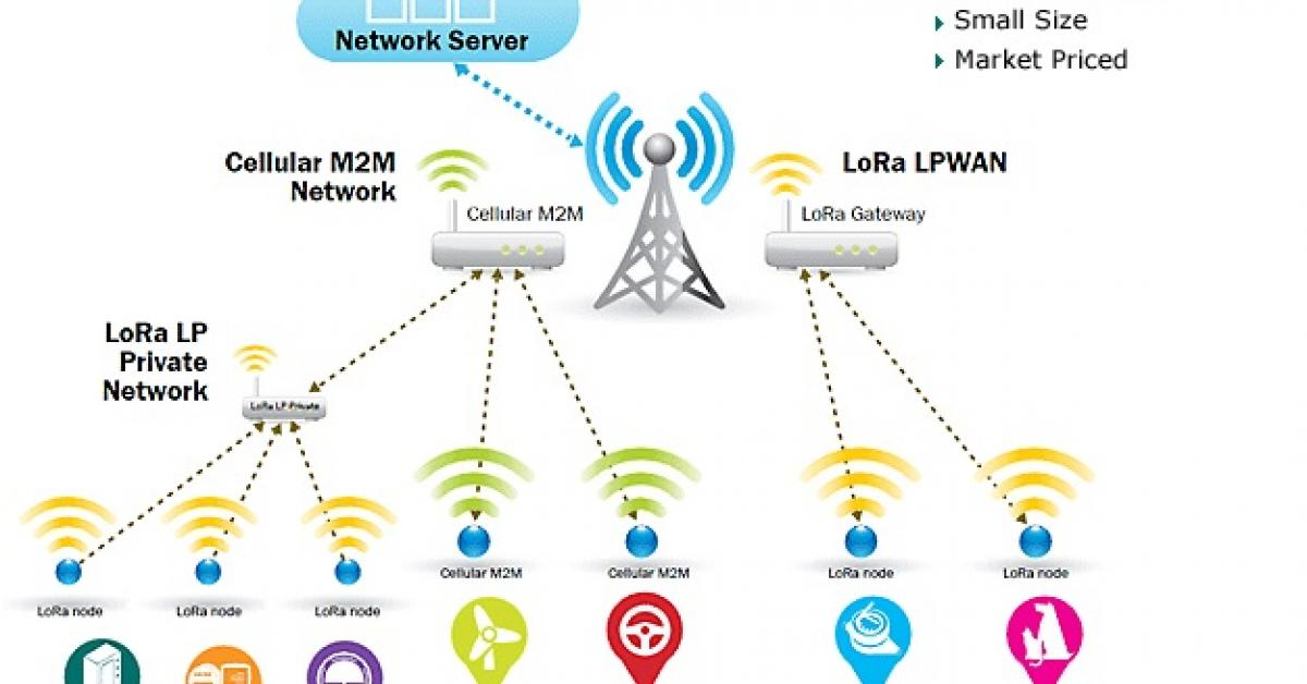Semtech's LoRa long-range low-power radio to be used by