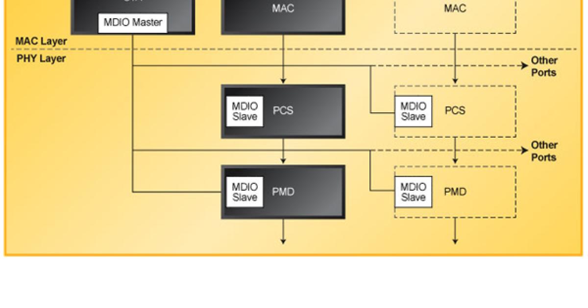 Reference design for optical Ethernet system management