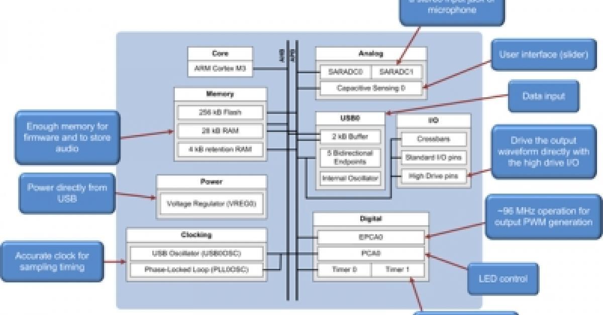 Www Eetimes Com Design Embedded
