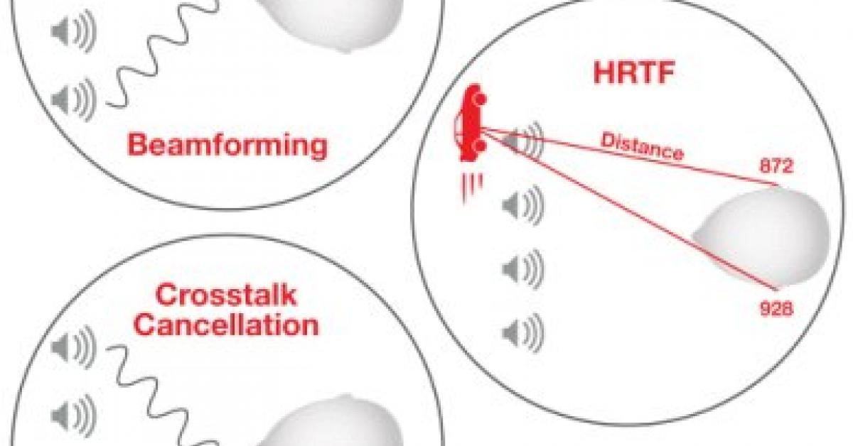 Generating spatial audio from portable products - Part 2: Acoustic