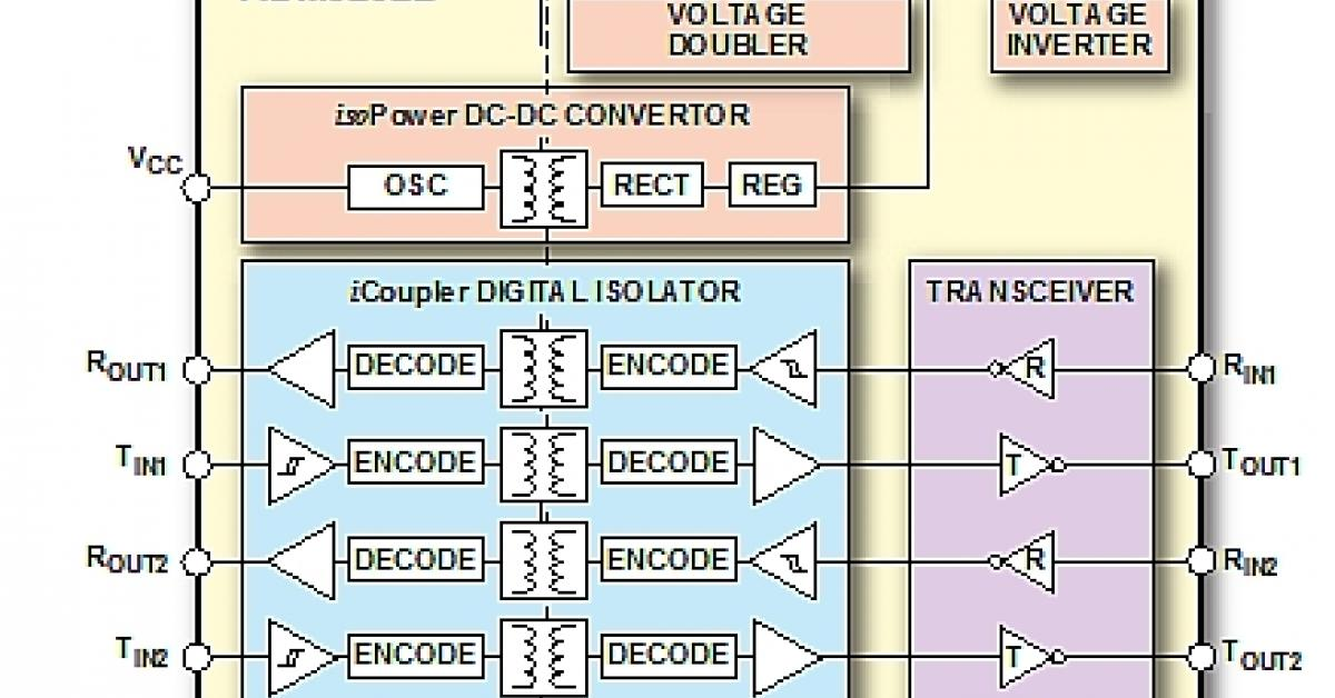 integrated isolation and power bridges the gap between usb andintegrated isolation and power bridges the gap between usb and traditional industrial interfaces