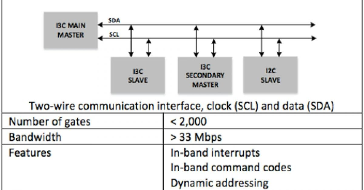 MIPI Alliance: Introduction to the I3C sensor interface