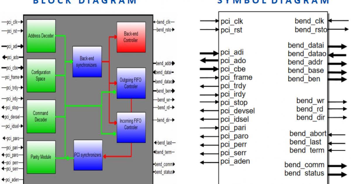 IP builds dual clock 32bit PCI Bus target interface