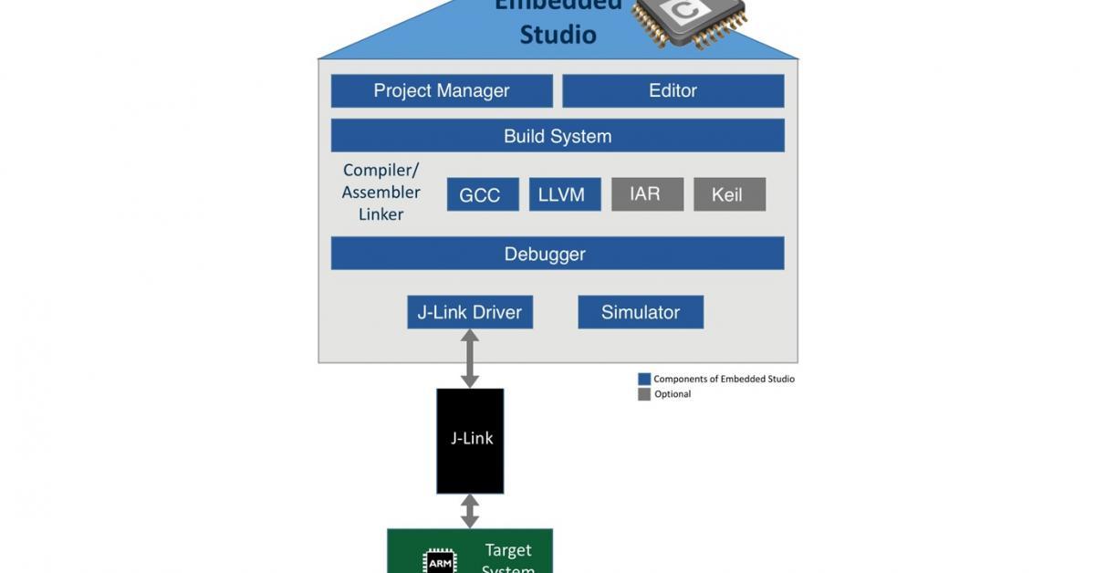 Embedded IDE can compile via GCC, LLVM, IAR or Keil
