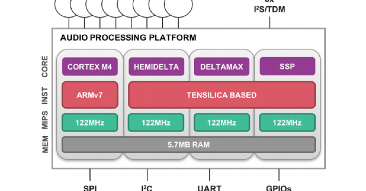Knowles builds a 4-core DSP to add 'smarts' to MEMS microphones
