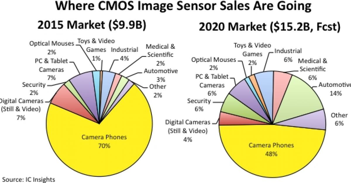 Cmos Image Sensor Market Expected To See Continued Strong