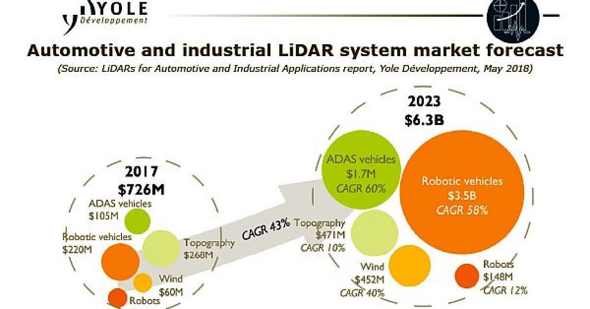 LiDAR market set for 43% CAGR