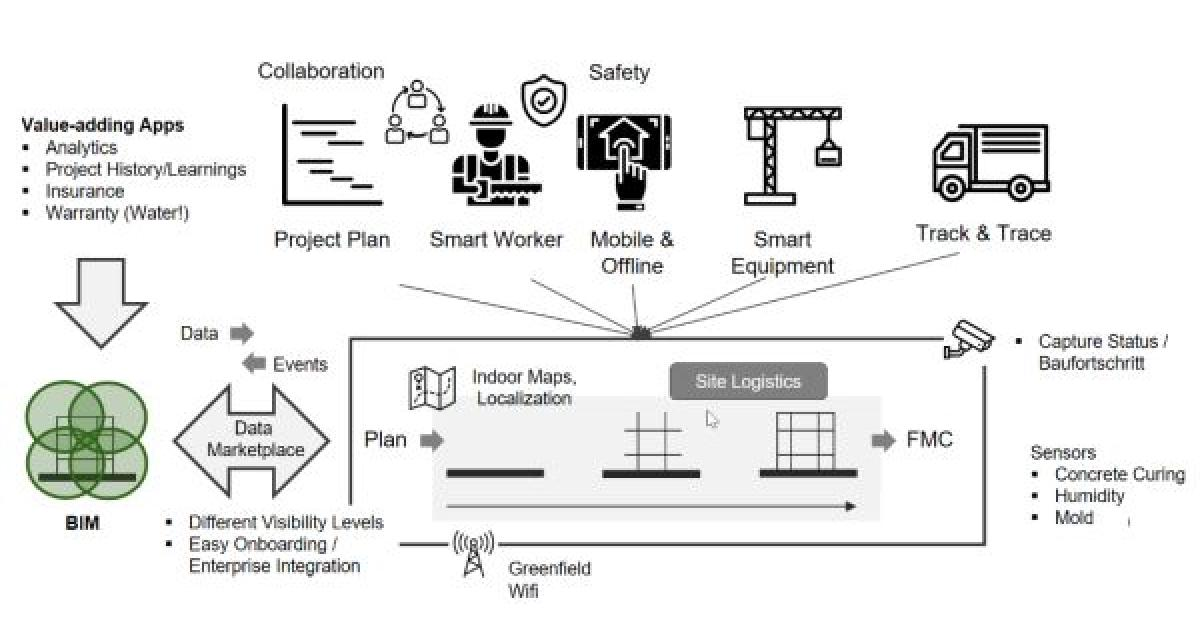 Smart construction challenge looks to advance industry digitalization