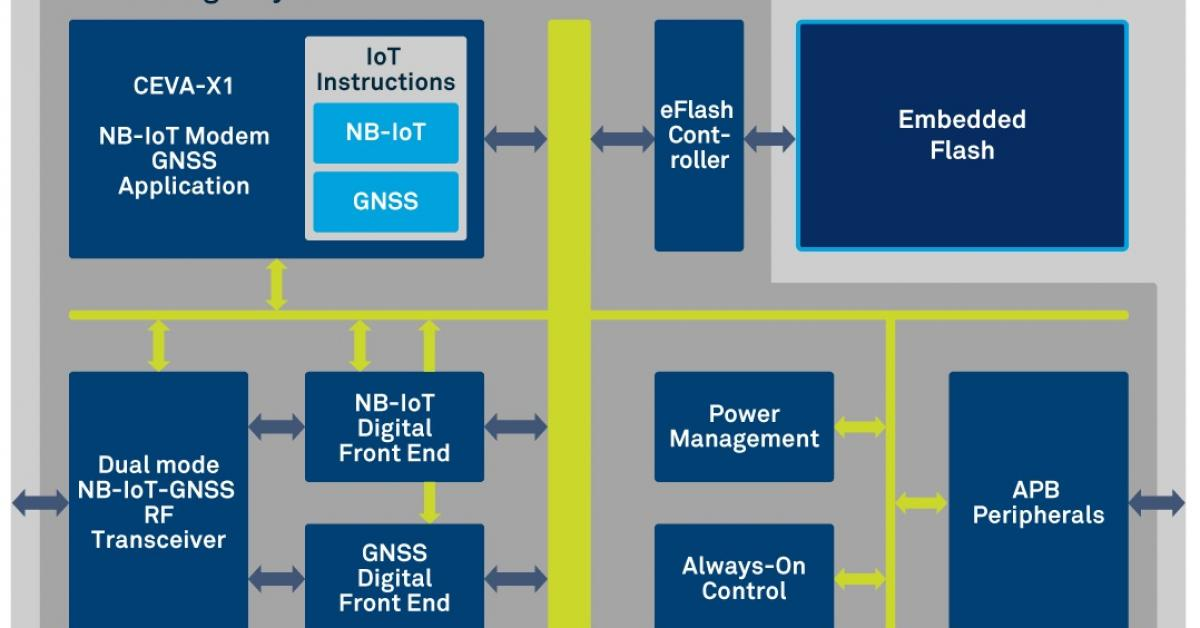 World's first eNB-IoT Rel14 licensable IP solution