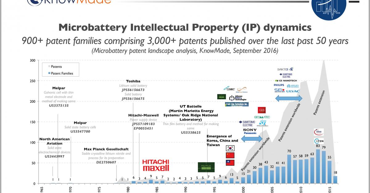 Top Four Microbattery Patent Holders Could Block