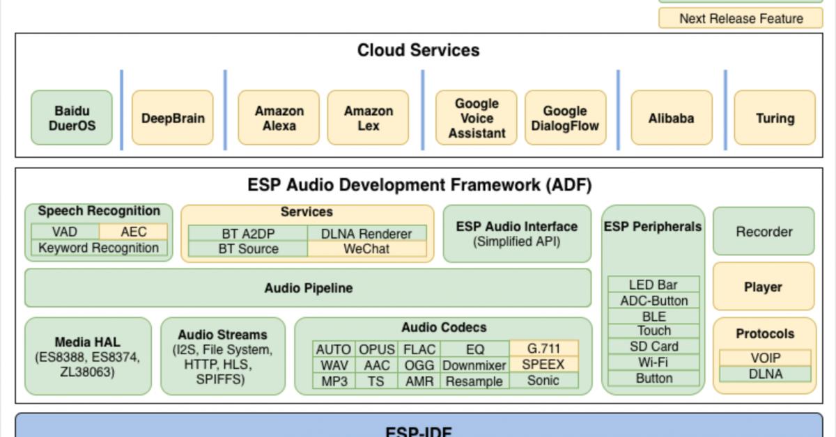 Espressif's Audio Development Framework let your embedded