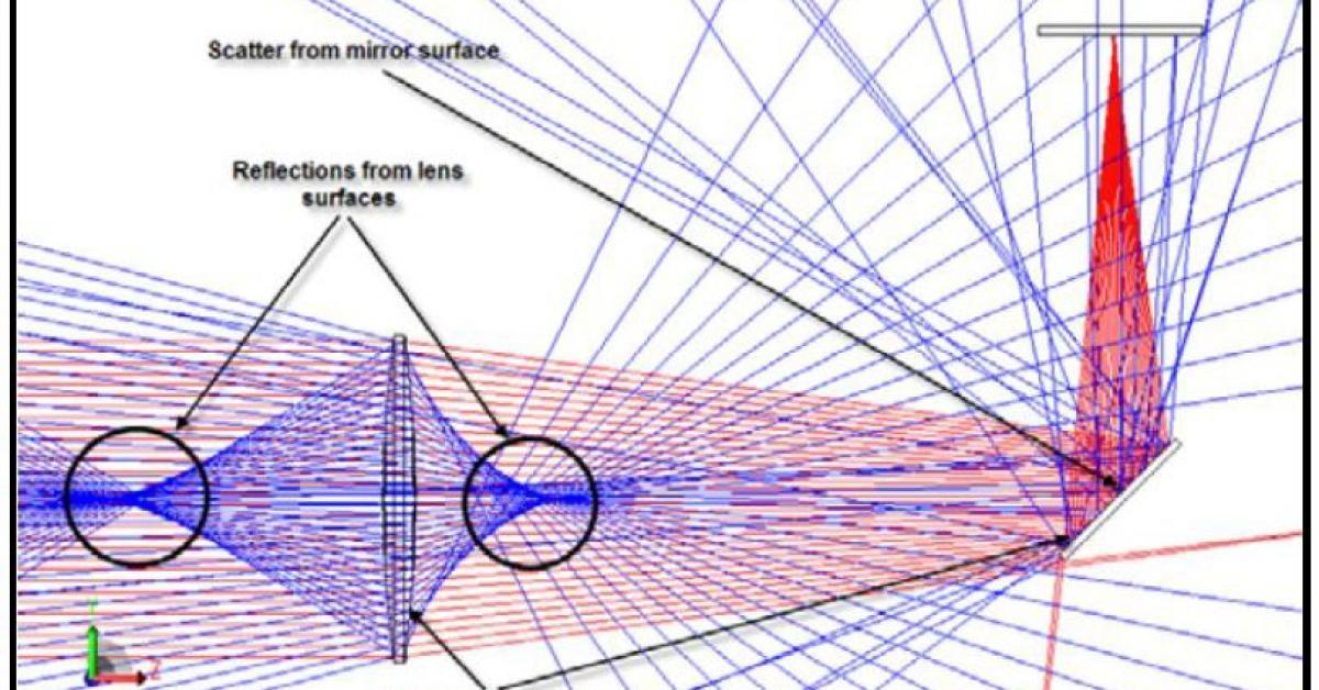 Lambda Research: LED Reflector and Lens Simulation using