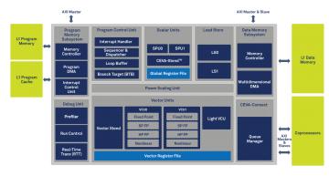 Sensor hub DSP architecture streamlines sensor fusion