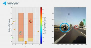 Surround sensing platform targets motorbikes and scooters