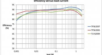 High efficiency with the FlipChip QFN of TPS62097