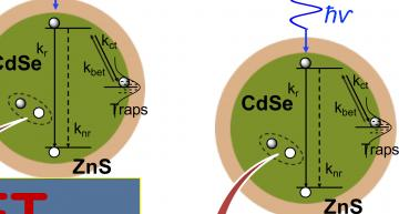 Single nanocrystal spectroscopy identifies the interaction between zero-dimensional CdSe/ZnS nano crystals (quantum dots) and two-dimensional layered tin disulfide as a non-radiative energy transfer, whose strength increases with increasing number of tin disulfide layers. Such hybrid materials could be used in optoelectronic devices such as photovoltaic solar cells, light sensors, and LEDs.