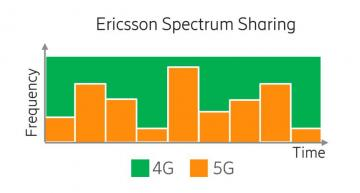 Ericsson Spectrum Sharing software