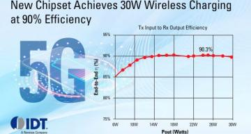Wireless charging chipset lets smartphones charge at same rate as wired