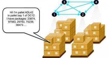 Interactive edge IoT exhibit to demonstrate smart warehouse logistics