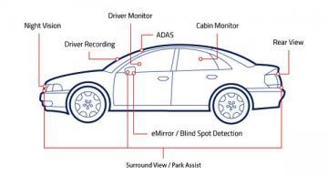 Automotive image sensors claim optimal autonomous driving performance