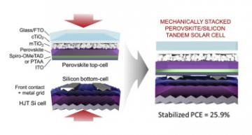 The Graphene Flagship project has developed a perovskite tandem solar cell with efficiencies over 26 per cent.
