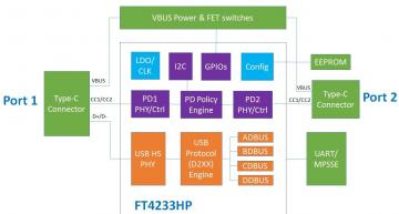 A 32bit RISC core in the dual channel FT2233HP and quad-channel FT4233HP chips from FTDI handles the latest 100W USB-PD power delivery protocol to bridge Hi-Speed USB at 480Mbits/s to serial interfaces.