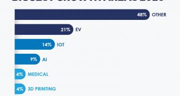 The biggest growth area for electronics designers in the UK is electric vehicles according to a survey by design house Bytesnap. This was followed by the Internet of Things.
